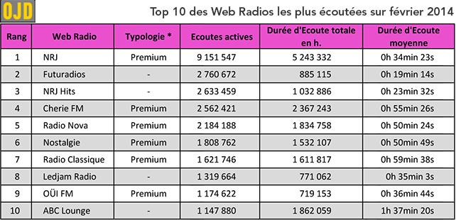 OJD – Classement des audiences des Webradios en Février 2014