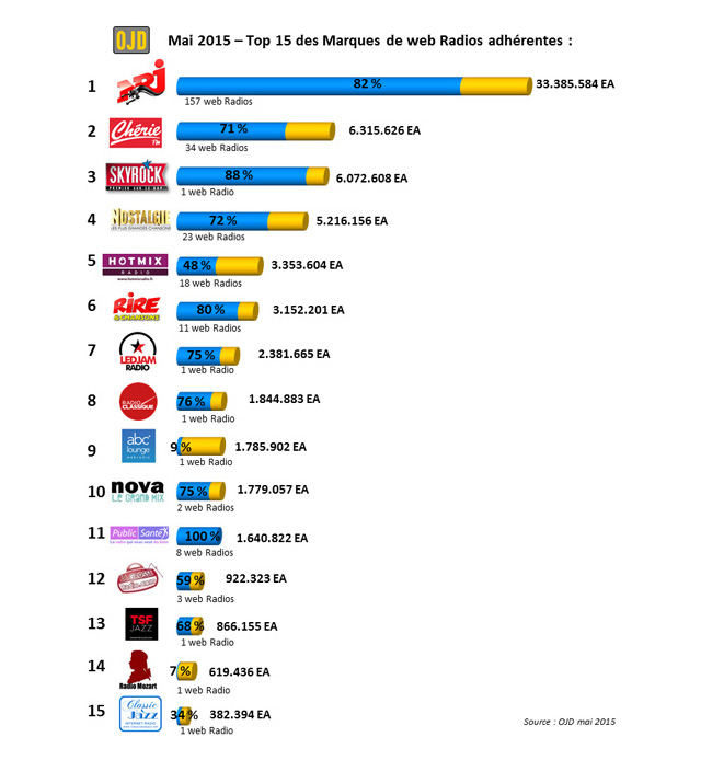 top15-webradios-ojd-mai2015