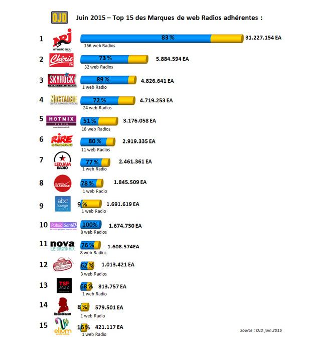 top15-webradios-ojd-juin2015
