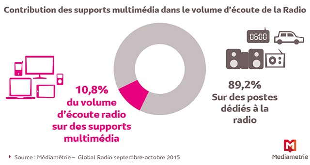 Contribution des supports multimédia dans le volume d'écoute de la Radio