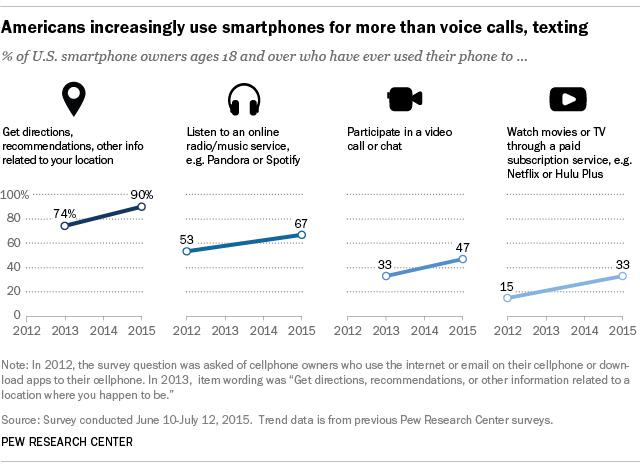 Augmentation de l'écoute de la musique sur smartphone aux USA