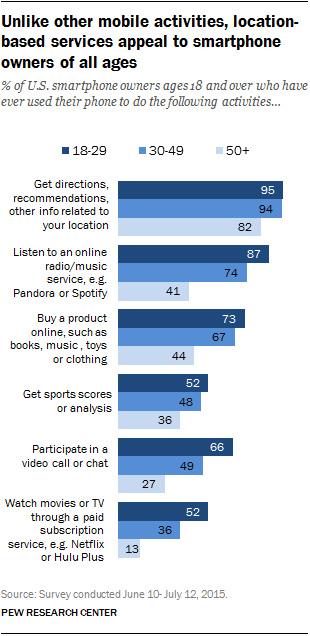 67% d'américains sondés lors d'une étude utilisent leur téléphone pour écouter la radio en ligne
