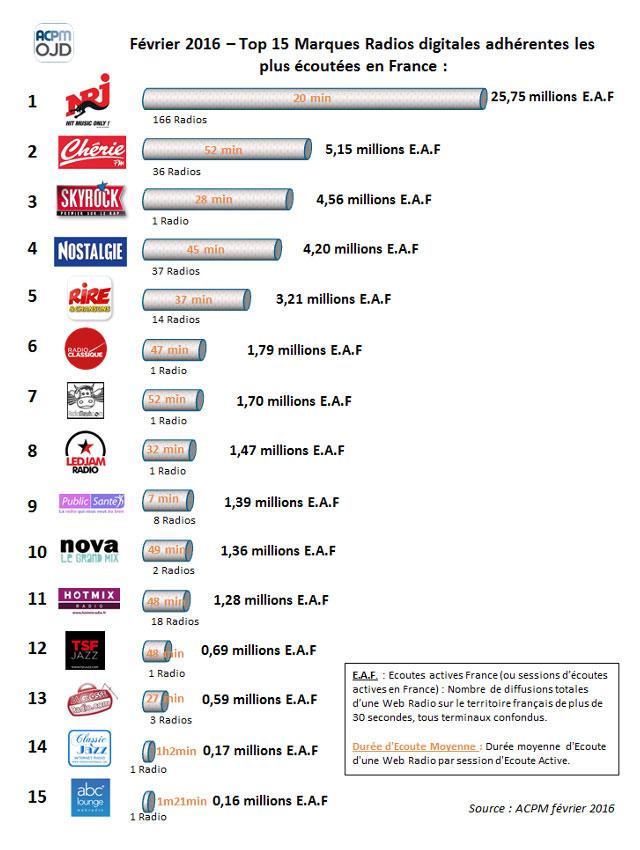 Classement des audiences des Webradios en Février 2016
