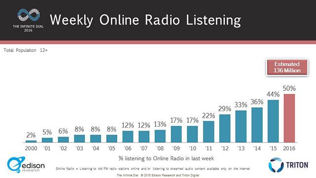 L'écoute de la radio en ligne est devenue une habitude hebdomadaire pour les Américains