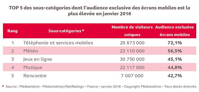 67,5% des Français utilisent leur smartphone pour surfer sur le Net