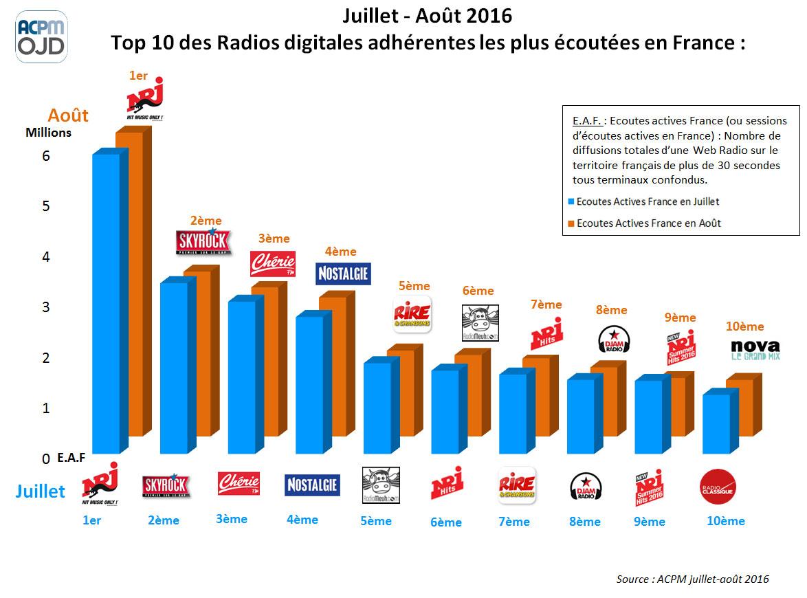 OJD ACPM – Classement des audiences des Webradios en Juillet et Août 2016