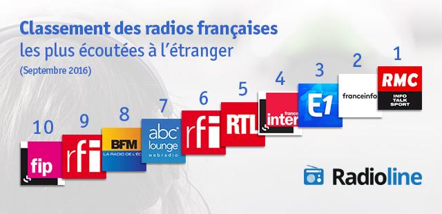 Classement Radioline des radios françaises les plus écoutées à l'étranger