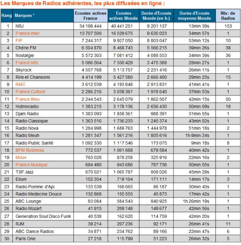 classement-des-marques-radios-digitales-oct2016-acpm-ojd