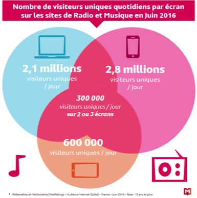 étude concernant l'audience globale (ordinateur, mobile, tablette) des sites et applications de Radio & Musique a été publiée.