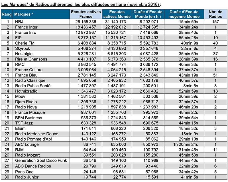 Classement des marques de radios digitales en Novembre 2016