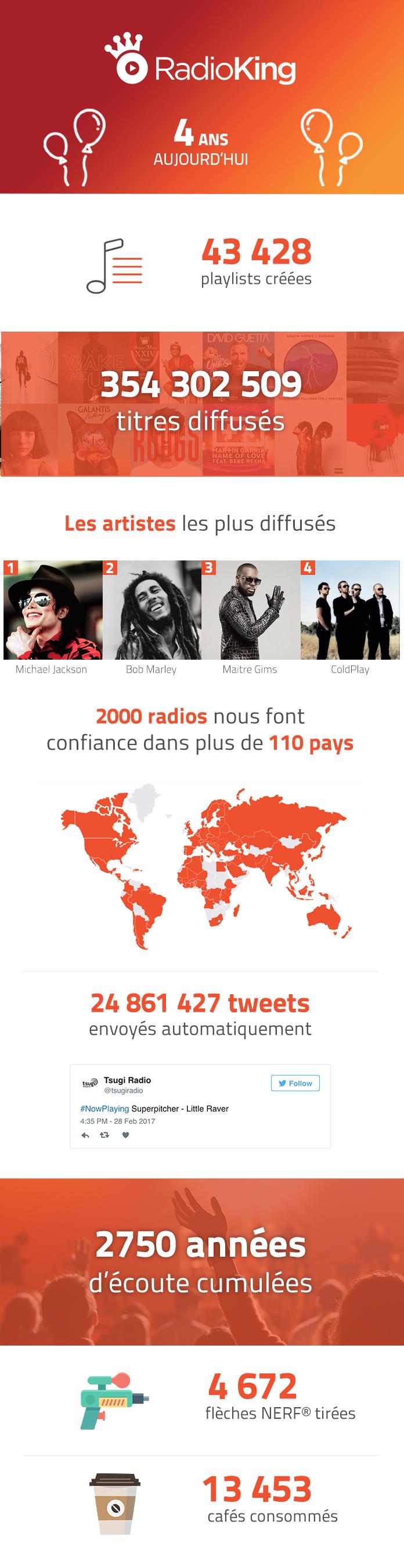 Avec plus de 2000 radios clientes de ses services de streaming audio et d'applications pour mobiles, Radio King fête ses 4 ans d'activité.