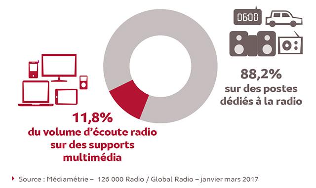 Les supports multimédia représentent 11,8% du volume total d'écoute de la radio en France