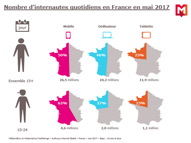 Audience Internet Global en France en mai 2017
