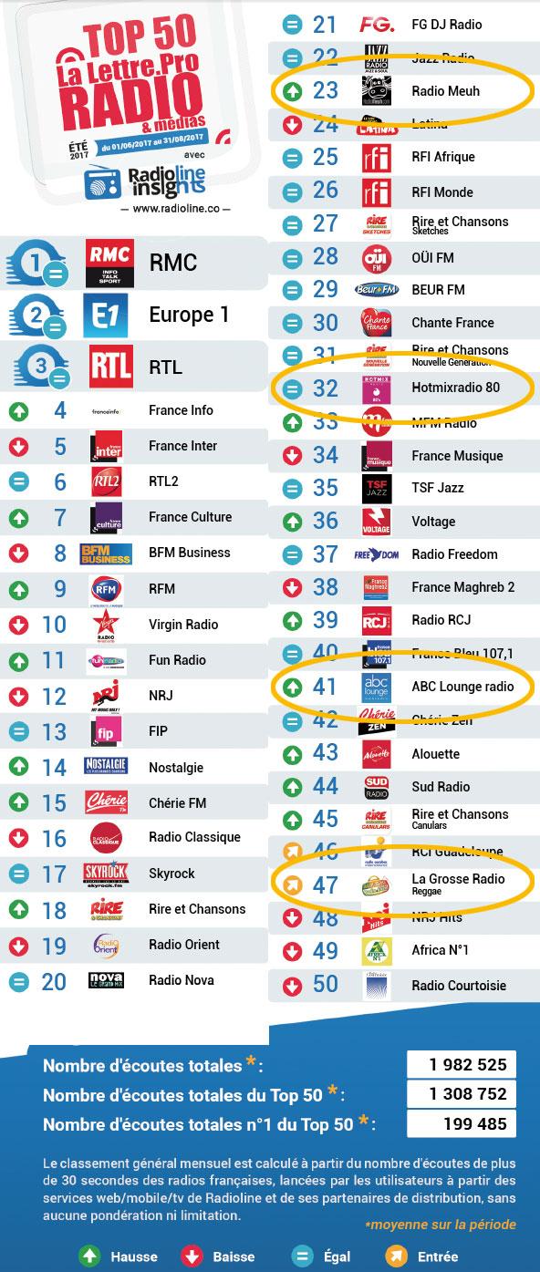 Radio Meuh, Hotmixradio, ABC Lounge ou La Grosse Radio se hissent avec brio dans Le TOP 50 Radioline des stations les plus écoutées durant l'été 2017