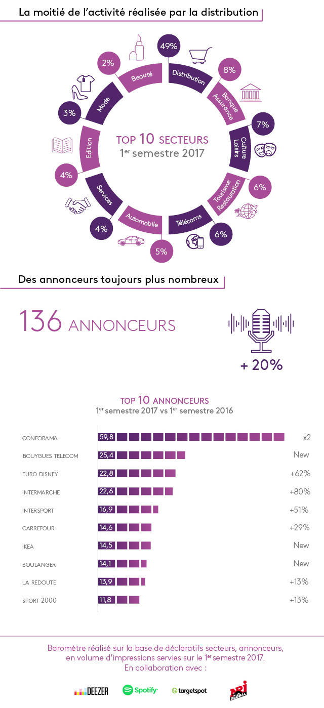 Le Baromètre de l'Audio Digital 2017 révèle une augmentation de l'activité avec 472,4 millions d'impressions servies, soit +23% vs 1er semestre 2016.