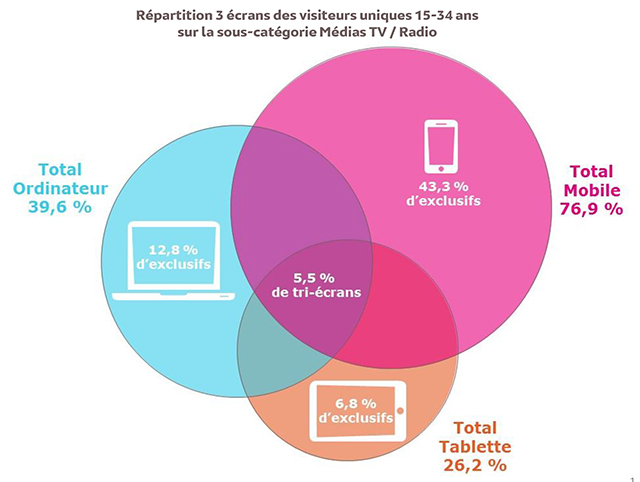 Le mobile est utilisé par 54 % des Français chaque jour, devant l'ordinateur (44 %) et la tablette (23 %) selon le dernier rapport Audience Internet Global.
