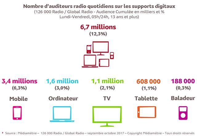 Médiamétrie révèle que 12,3% des Français de 13 ans et plus, soit 6,7 millions de personnes, écoutent chaque jour la radio sur un support digital.
