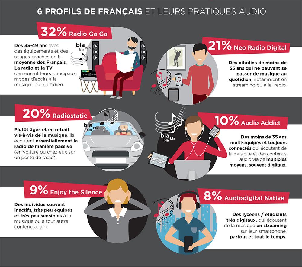 Une étude menée par le pôle Audio d'Havas Group (France) et l'Institut CSA, montre que 66% des Français écoutent l'audio digital.
