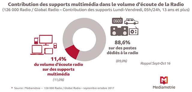 les supports multimédia représentent 11,4% du volume total d'écoute de la radio