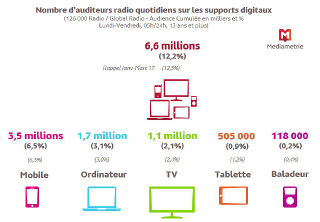 Le smartphone est le premier support numérique utilisé pour écouter la radio avec 3,5 millions d'adeptes chaque jour