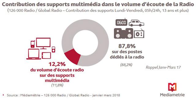 12,2% des Français (soit 6,6 millions) écoutent chaque jour la radio sur un support digital