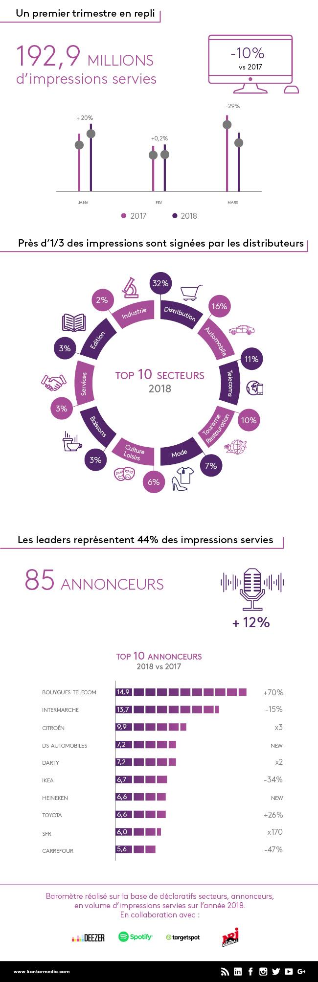 Le Baromètre Kantar Media de l'Audio Digital du 1er trimestre 2018 révèle un repli de l'activité avec 192,9 M d'impressions servies (-10% vs 2017).