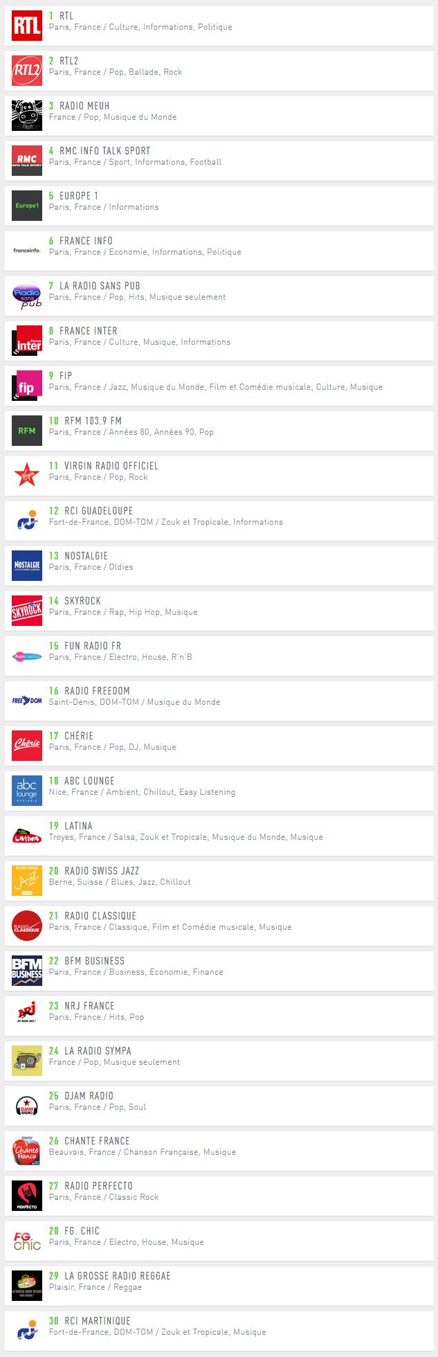 Voici le classement des 30 radios digitales les plus diffusées sur la plate-forme Radio.fr pour le mois de Juillet 2018.