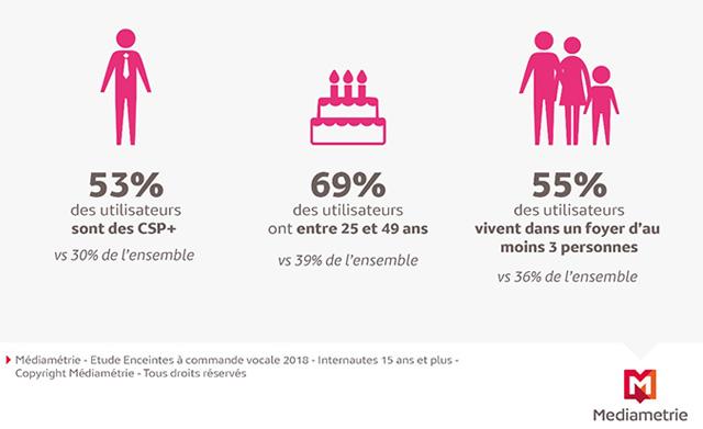 Plus d'1,7 million d'utilisateurs d'enceintes à commande vocale en France