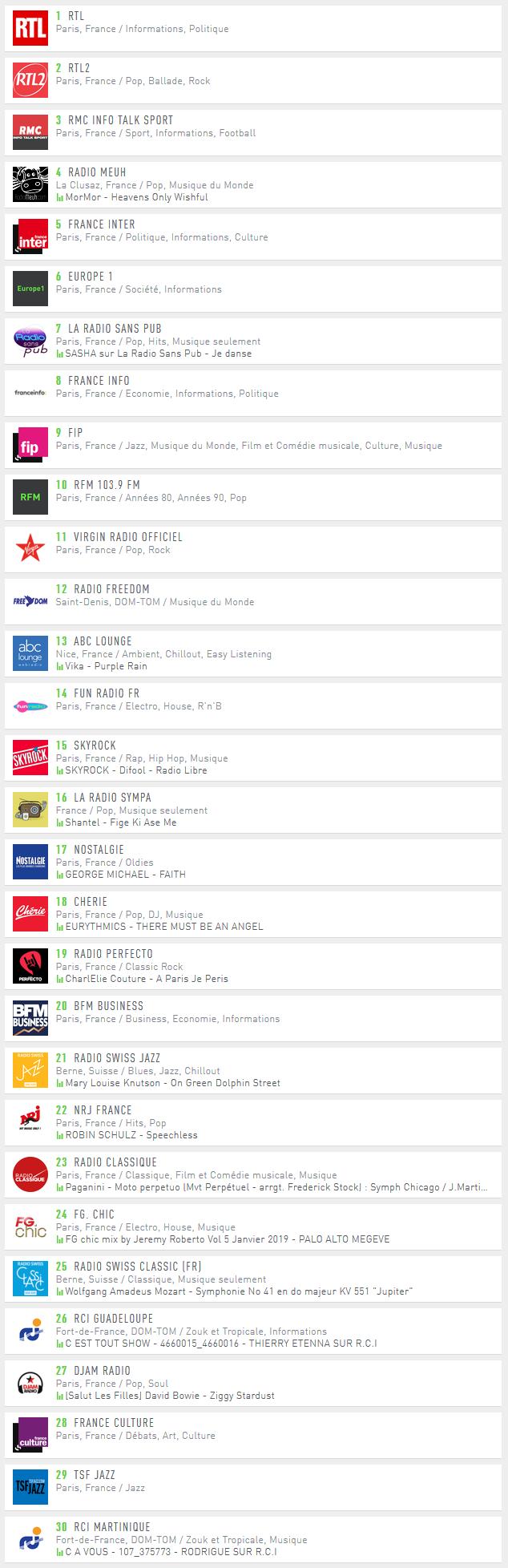Radio.fr - TOP 30 des radios digitales en Janvier 2019