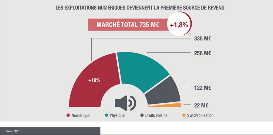 Globalement, le marché français a enregistré une croissance de 1,8% pour la musique enregistrée en 2018, pour atteindre 735 millions d'euros.