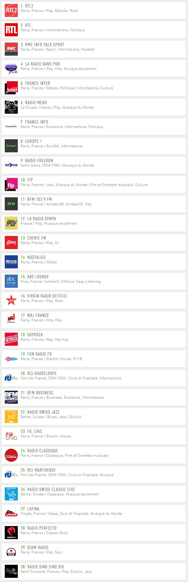 Radio.fr - TOP 30 des radios digitales en Septembre 2019