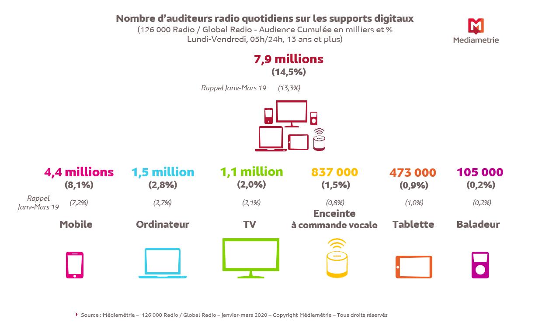 15% du volume d'écoute de la radio se fait sur les supports multimédia